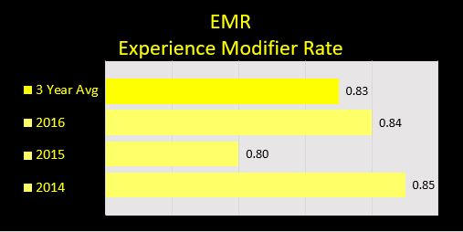 3 year EMR average 0.83